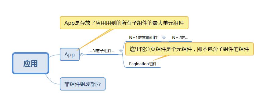 多层组件化模型